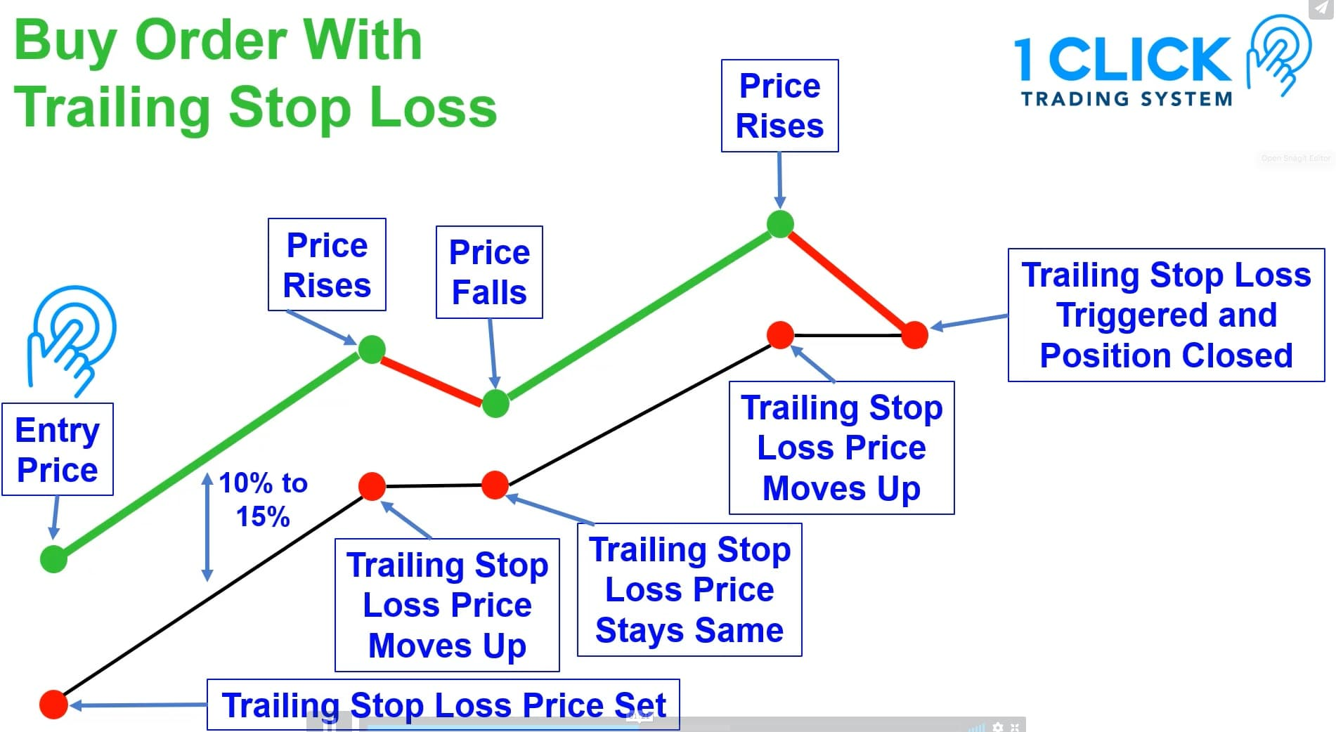 trailing-stop-loss