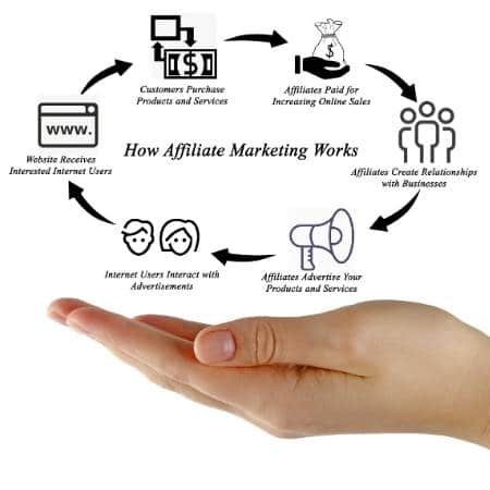 websites-and-affiliate-marketing