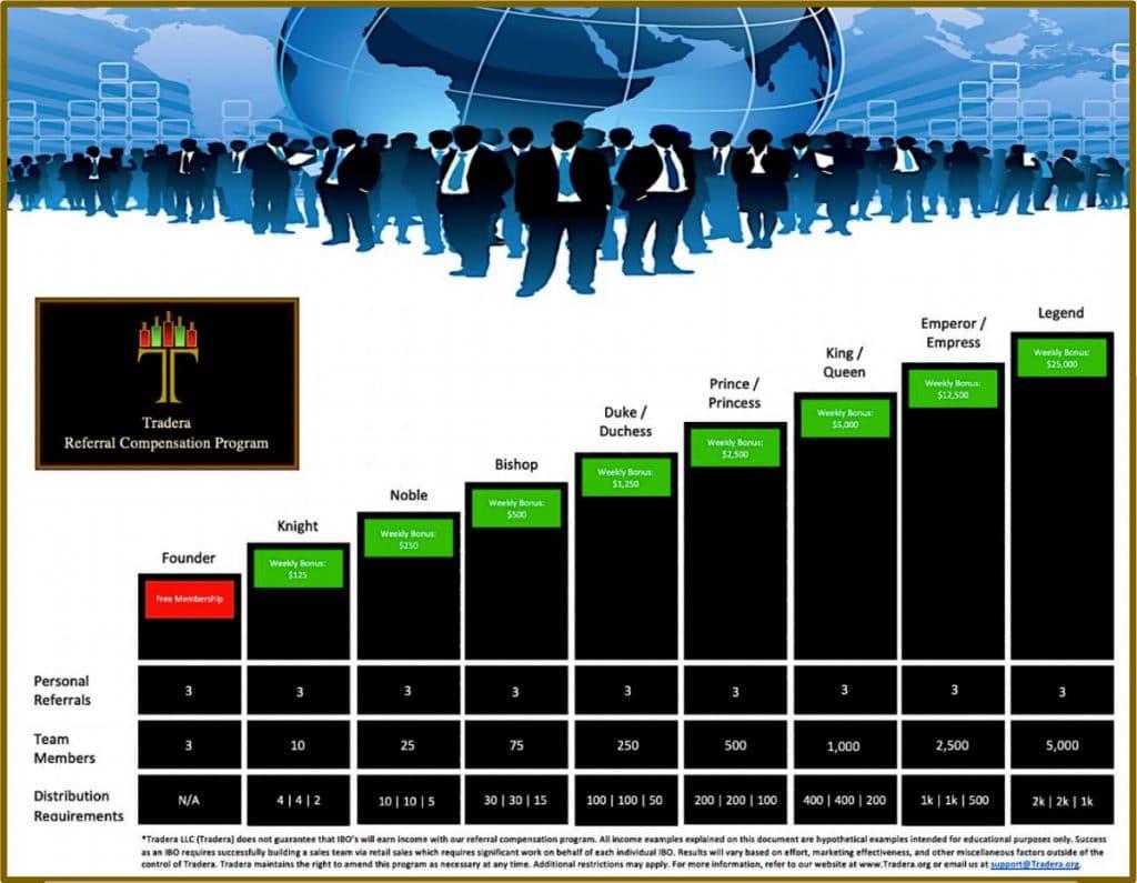 tradera-compensation-plan